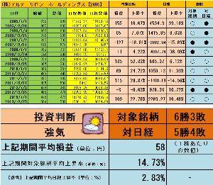 <株主優待狙い>権利確定前3ヶ月間で有望な銘柄を探すスレッド http://blog.livedoor.jp/sto3361/