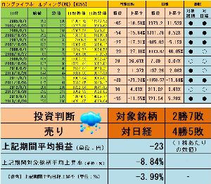 <株主優待狙い>権利確定前3ヶ月間で有望な銘柄を探すスレッド -8.84%よろしく  http://blog.livedoor.jp/sto3361/