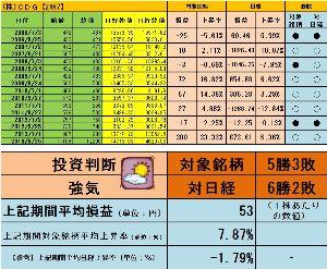 <株主優待狙い>権利確定前3ヶ月間で有望な銘柄を探すスレッド +7.87%強気よろしく  http://blog.livedoor.jp/sto3361/  ブロ