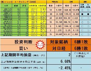<株主優待狙い>権利確定前3ヶ月間で有望な銘柄を探すスレッド +6.68%よろしく  http://blog.livedoor.jp/sto3361/