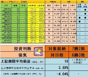 <株主優待狙い>権利確定前3ヶ月間で有望な銘柄を探すスレッド +3.89%よろしく  http://blog.livedoor.jp/sto3361/