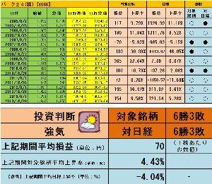 <株主優待狙い>権利確定前3ヶ月間で有望な銘柄を探すスレッド +4.43%よろしく  http://blog.livedoor.jp/sto3361/