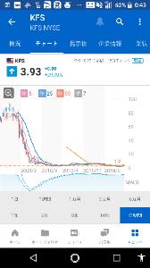 KFS - キングスウェイ・ファイナンシャル・サービシズ これも。。  今 2020/12/03 あたりは こんな  ダダ下がり からの 反発⏫⏫  激安価格