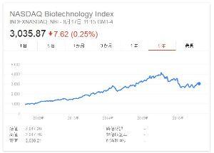 4594 - ブライトパス・バイオ(株) 暇なので NASDAQ Biotechnology Index
