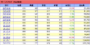4594 - ブライトパス・バイオ(株) !!過激派タイーーム!!  ホルダーの俺様!おめでとう! おお!上がっている!+8円  だか!こんな