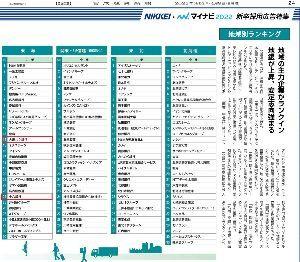 8361 - (株)大垣共立銀行  日経の2022年大卒人気ランキングの広告で名前を見つけました。  祝 十六に勝ってます 株価では負