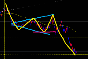 マッチョ(´◉◞౪◟◉)リオットの波動理論(USDJPY) ユーロ(;´д`)  証せん赤線でミス