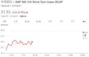 1552 - 国際のETF VIX短期先物指数 ここは価格連動じゃ無く、指数連動なので・・・むしろ上がってます(´・ω・`)