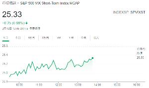 1552 - 国際のETF VIX短期先物指数 VIX指数(恐怖指数)は騰げすぎにも反応しますよ(´・ω・`) なのでSPV