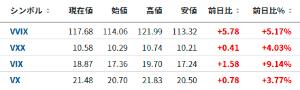 1552 - 国際のETF VIX短期先物指数 今宵はVIXの各指数ともプラス水準ですね(´・ω・`) 欧州恐怖指数VSTO