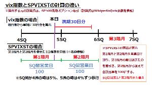 1552 - 国際のETF VIX短期先物指数 本家のVIX指数と、SPVIXSTは似て異なる計算の仕方をしています(´・ω