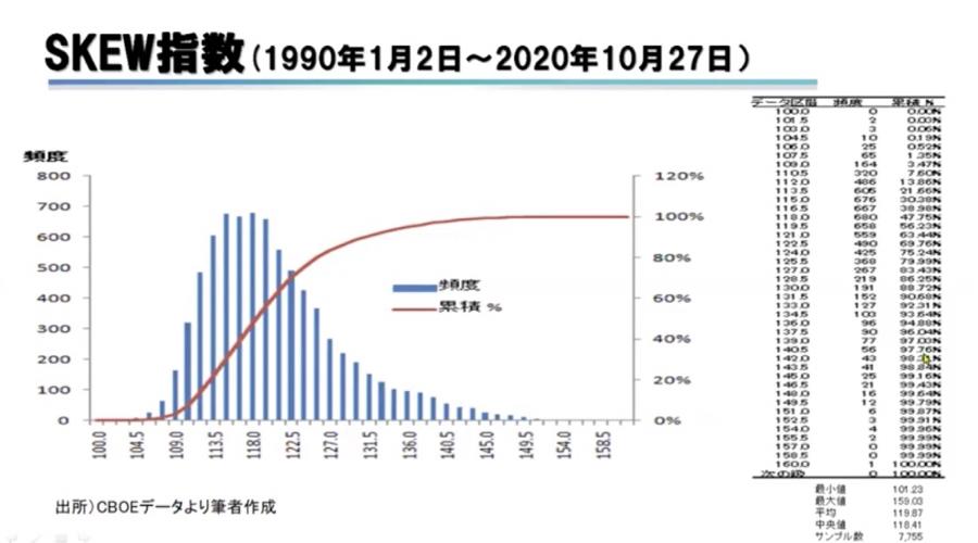 1552 - 国際のETF VIX短期先物指数 スキュー指数の過去の推移 現在数値159.28