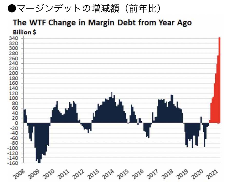 1552 - 国際のETF VIX短期先物指数 マージンデットとは  市場のレバレッジのほとんどは破裂してからその深刻さが明らかになる。  現在、株