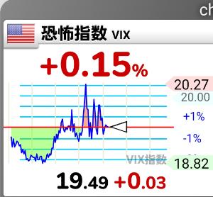 1552 - 国際のETF VIX短期先物指数 どっちかに大きく動くよ ((((;゚Д゚))))