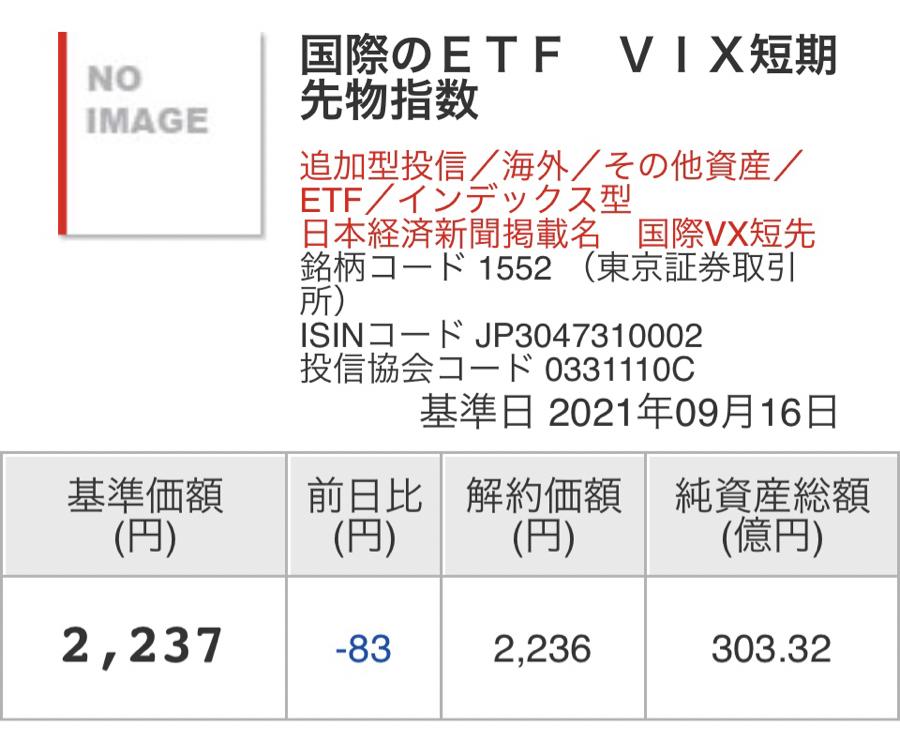 1552 - 国際のETF VIX短期先物指数 基準価格2,237 終値2,256 😓 出来高2,117,002→2,027,281 まぁ