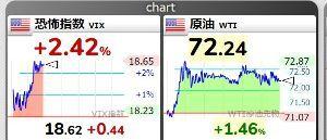 1552 - 国際のETF VIX短期先物指数 最近VIXの動きがしょぼいですね。 20-30%くらい上げないかな? 高値圏の原油が急落しそうだし、