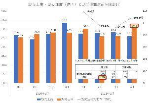 6469 - (株)放電精密加工研究所 前期2020年4Qの受注は、この2年間の四半期ベースで最高額(30.3億円)です。 業績(売上)回復