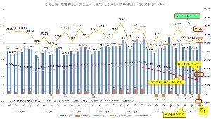 6469 - (株)放電精密加工研究所 営業赤字は2021年4Qは上記期間で過去最大の-2.9億円 自己資本比率は2019年2月期4Qの50