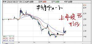 3779 - ジェイ・エスコム ホールディングス(株) 9;55  本線チャートで 上昇波形形成 寸前状態