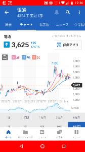 7240 - NOK(株) 日経平均株価は一部がつり上がってるだけ。月足とかちゃんと見なよ。月足で見たらダウントレンドな株多いよ