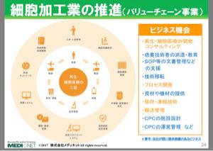 2370 - (株)メディネット 細胞加工に必要なバリューチェーン事業も これから業績に繋がると思います。