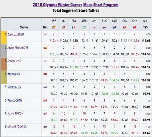 我ら早コメ族。遅コメ族。 フィギュアスケートの採点表を確認。 これはショートプログラムのものですが一人だけ、周りと比べてふざけ