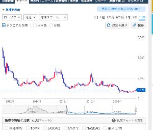 5726 - (株)大阪チタニウムテクノロジーズ 過去のリバウンドを観察すると五ヶ月上昇が続くと天井打ち