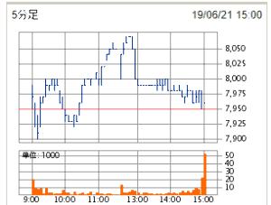 4516 - 日本新薬(株) 出来高 277,200株(15:00) 3時間際にせっせと空売りしても、終値は前日比プラス10円。