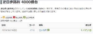 4516 - 日本新薬(株) それなりの金額の空売りを仕掛けた投資家がいるようですが、8,000円付近で下げ渋っているところをみる