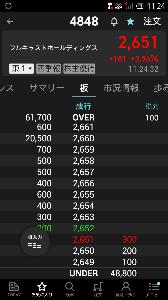 株価 フルキャスト フルキャストホールディングス(4848)