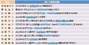 9509 - 北海道電力(株) 2030年各社目標