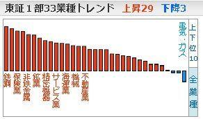 9509 - 北海道電力(株) まったく 国に振り回され可哀想やわ 日経爆上げでもセクターは・・・・