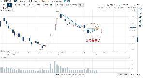 9509 - 北海道電力(株) 何をおっしゃるうさぎさん よくご存じではありませんか  「三角保合い」 株価が上下しながらも横ばいの