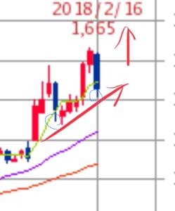 3660 - (株)アイスタイル 信用整理進み、空売り沢山入れさせて このチャートですか。 空売り持ち越した方お気をつけてくださいね。