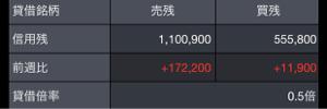 3660 - (株)アイスタイル 阿保のt@kの売り煽りのお陰で売り残、100万突破したわ! こりゃ阿保のt@kを上手く利用する方がい
