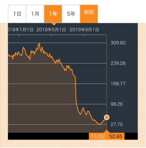 6067 - インパクトホールディングス(株) インド:コーヒーディの株価は底打って反転開始🚀  インパクトもくるぞー🚀🚀🚀 シートベルト忘れずに‼