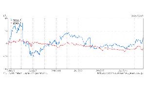 3252 - 日本商業開発(株) 私もそう思った時はありますが でもREITと不動産株って意外と 値動きが違いますよ。  NEXTFU