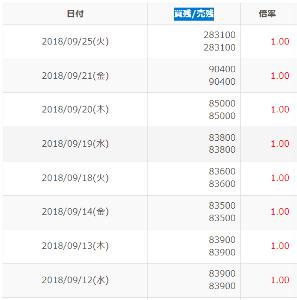 3252 - 日本商業開発(株) 今回はクロスで優待取り 貸借倍率を見て気づいたのですが ここは6月からずっと 買残=売残で貸借倍率1