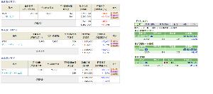 ★青空株式研究会(青研)★ <2/14のおさらい>  今日も寄りでDDSをナンピン。 これで仕込み完了。お腹一杯。   ■DDS