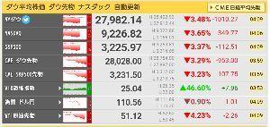 passoの株 現在朝の4時過ぎですが、ダウ平均がマイナス1000ドル超! 間違い無く日本市場も影響を受けるでしょう