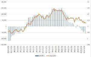 凡人の妄想トレーディング EUR/USDは、1.12に再度入りそうな状況ですが・・・・・ これから年末相場に近づいています。