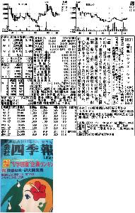 9631 - (株)東急レクリエーション >1000円イったら、 【 1994年 】 以来 -。  【 1994年(23年前) 】 ※1994