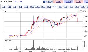 9631 - (株)東急レクリエーション 今までの1,000円くらいの株価から、 早くこの5,000円くらいに慣れないとね -。
