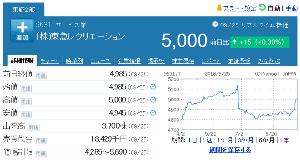 9631 - (株)東急レクリエーション 「株式併合」してから、初めての5,000円台。 しかも終値で 【 ジャスト5,000円 】 なので記