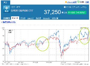 2558 - MAXIS 米国株式(S&P500)上場投信 S&P500ETFと日経の比較チャートを見てみよう (S&P500ETFの老舗155