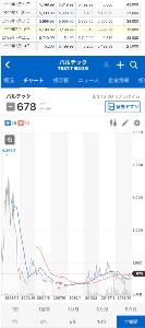 7587 - (株)PALTEK 上場来高値 6,200円 (99/07/16) だったのですな。  ※上場来安値 230円 (08/