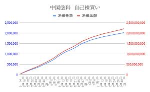 4617 - 中国塗料(株) EDINETに7月の自己株券買付状況報告書が提出されたようです。 図は自己株買いの株数と金額の累積推