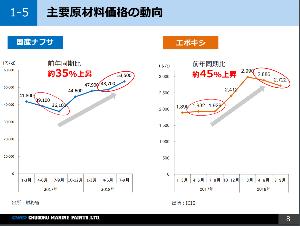 4617 - 中国塗料(株) ここの利益が酷かった理由は原材料のナフサ価格の高騰でした。  そして今日のこのニュース 2019/2