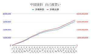 4617 - 中国塗料(株) 自社株買いの進捗報告が出て来た。 7月末に買うペースが鈍化しましたが、7月31日の業績の下方修正の発
