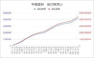 4617 - 中国塗料(株) 自己株買いの進捗状況がEDINETに報告されました。 10月末時点で既に設定金額の88.98%に達し